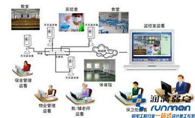 上海校园无线网络覆盖解决方案