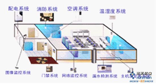 现阶段各企业机房的主流备用电源的电池为铅酸电池,铅酸电池