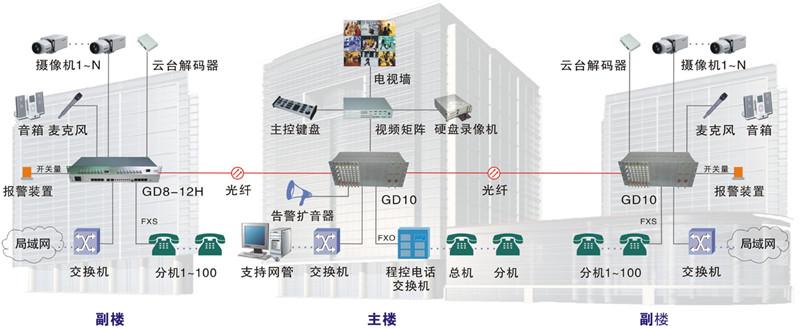 天津滨海国泰大厦综合布线工程拓扑图
