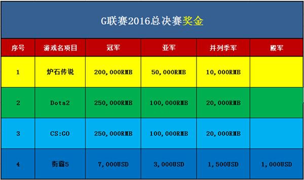 世博馆G联赛2016总决赛奖金