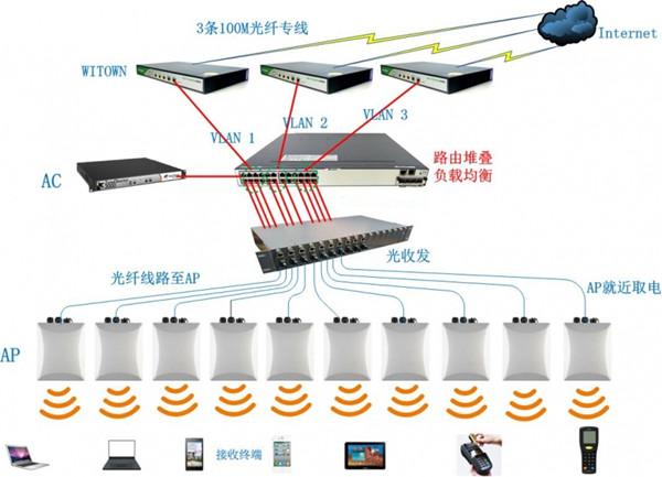 世博馆G联赛2016总决赛无线wifi覆盖组网架构
