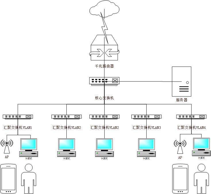 办公室综合布线工程,成都办公室综合布线工程