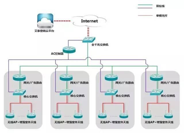 无线wifi覆盖网络拓扑图