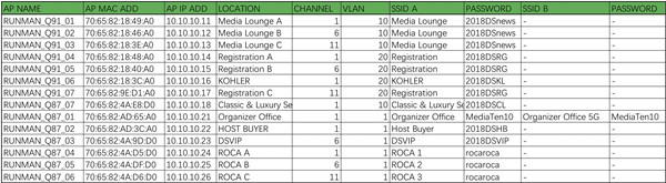 无线wifi网络覆盖区域划分列表